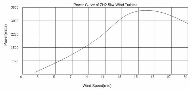 Exmork ветрогенераторы