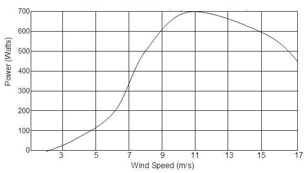Ветрогенератор 500Вт 24В