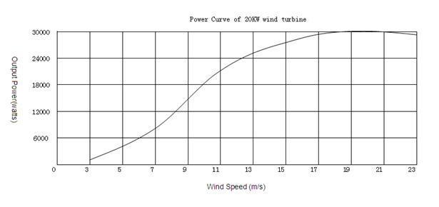Характеристики ветрогенератора